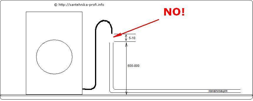 povežite kanalizacijsku liniju